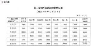 国三柴油车又有大动作!10月起南京开始停止国三车年检