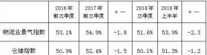 2018年前三季度物流运行情况分析