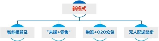 """【物流资讯】未来末端配送的""""脸谱化"""""""