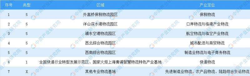 """上海打造""""五园四地""""现代物流产业,众多龙头企业纷纷布局"""