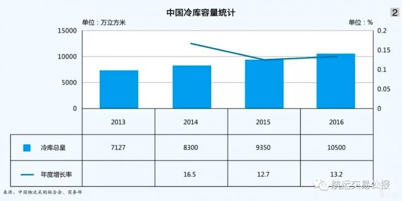 """【物流资讯】中国农产品冷链物流将成未来""""新风口"""""""