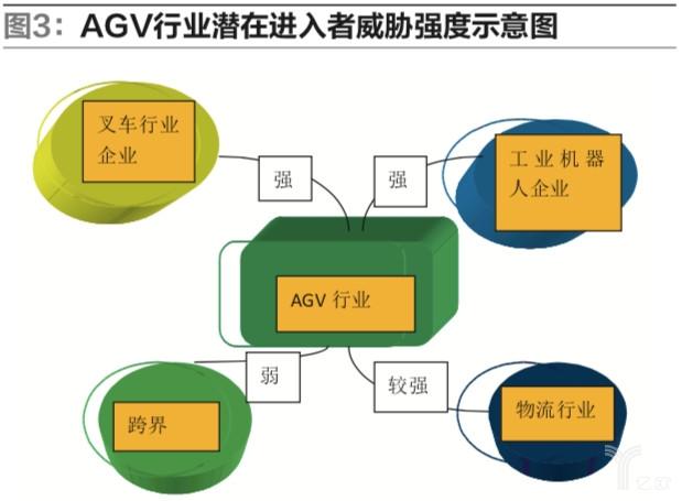行业分析 移动机器人AGV等的发展的回顾与展望