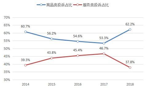 国家市场监管总局:2018年网购投诉高速增长