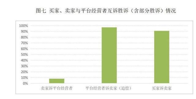 杭州互联网法院白皮书:2018电子商务案件整体呈现八大特点