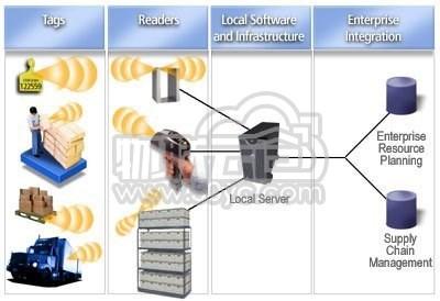 物流仓储管理方案——RFID的运用究竟有何效果?