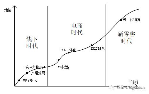 新一代物流技术的现状与发展趋势