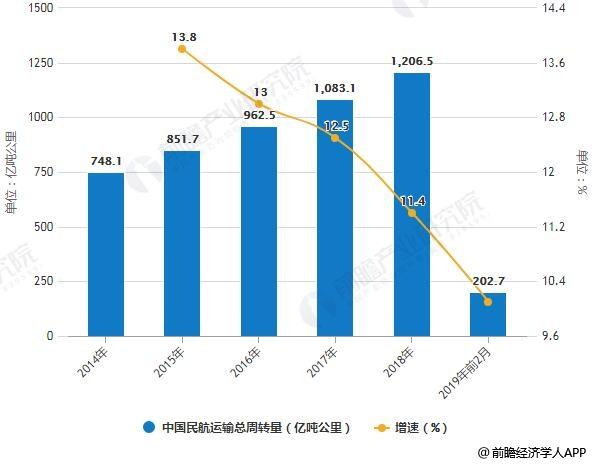 2019年中国航空运输行业市场现状及发展前景分析 市场需求爆发带动航空货运新增长