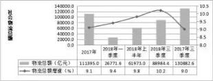2018年河南物流业大数据出炉,总额破13万亿!