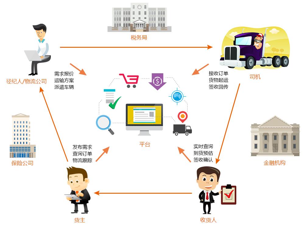 申请(无车承运人企业/网络货运企业)需要提交什么材料?资质如何办理?到哪里申请?