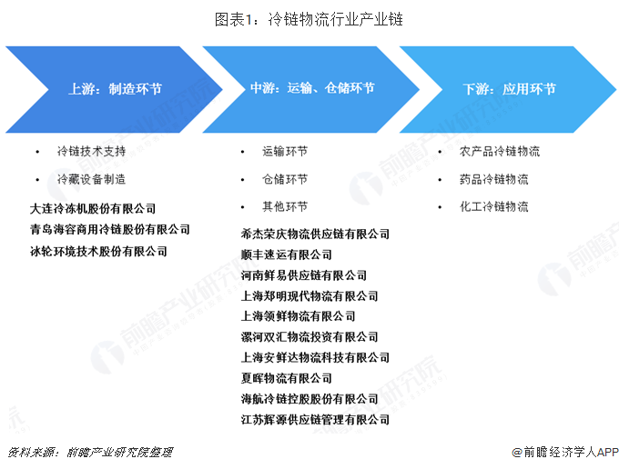 《中国冷链物流产业全景图谱》(附政策汇总、发展现状、竞争格局等)