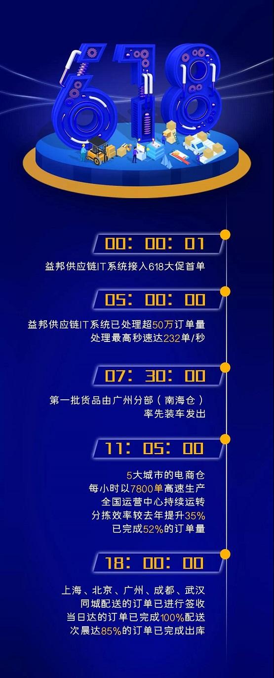 【企业物流】最TOP物流科技加持,益邦供应链618大捷揭秘