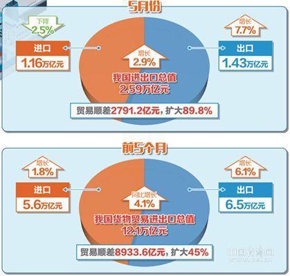 前5月中国进出口总值同比增长4.1% 外贸稳中提质趋势不改