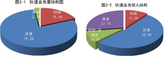 【资讯】国家邮政局公布2019年5月邮政行业运行情况