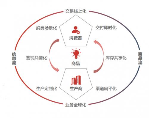 【企业物流】仓配物流大变革!益邦供应链已经走在了前面