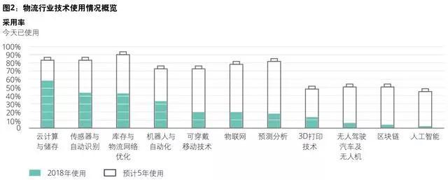 物流行业下半场竞争的商业转型模式全面分析 