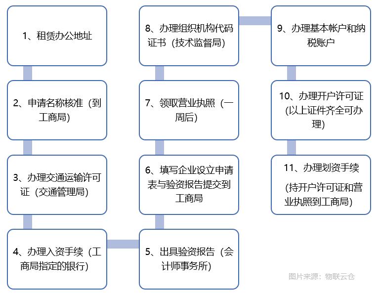 怎么注册物流公司?物流公司注册流程与所用资料一览