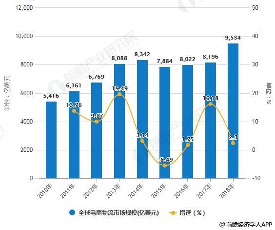 2018年全球电商物流行业市场现状及发展趋势分析