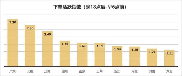 京东联合北商研究院发布夜间经济报告:上海夜间订单量最高