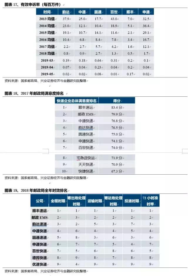 韵达快递:精细化管控铸就成本和品质优势