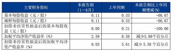 德邦快递:上半年净利下滑 快递业务营收占比56.14%