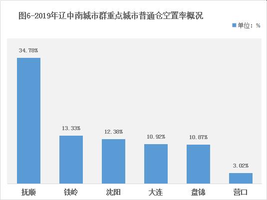 2019年辽中南城市群仓储市场报告:双核形成,新建仓源增速放缓