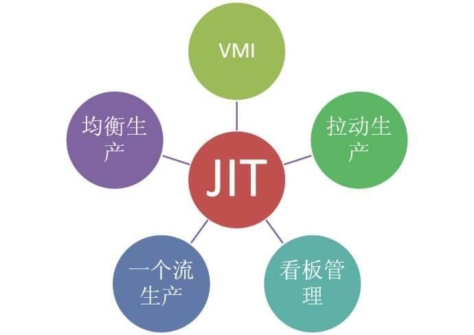 jit库存管理方法是什么?jit库存管理入门指南