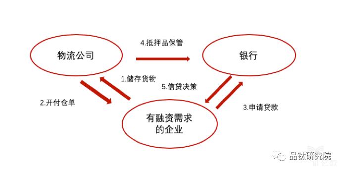 小微信贷系列丨物流与金融的结合