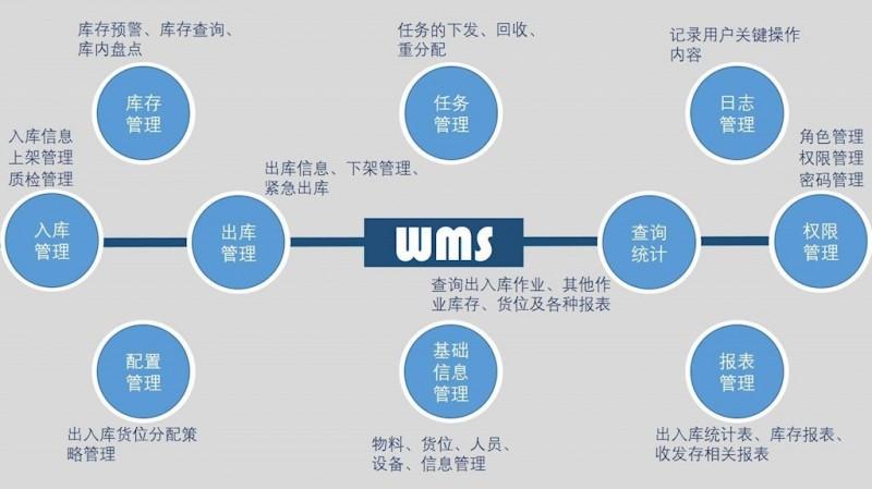 仓库管理一般用什么系统?教你3步选出好用又简单的仓管系统
