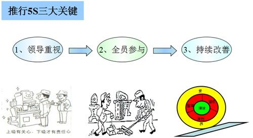 如何做好5s管理?5s三大环节管理方法一览