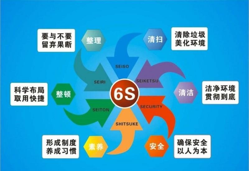 6s管理内容有哪些?解读6s管理和5S管理的区别
