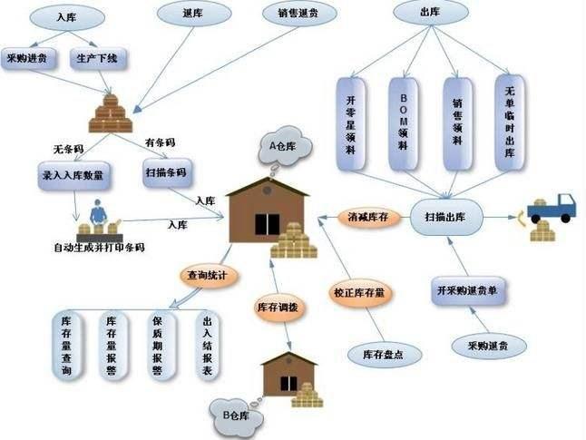 仓库管理系统的目标:精细、准确、有序、高效