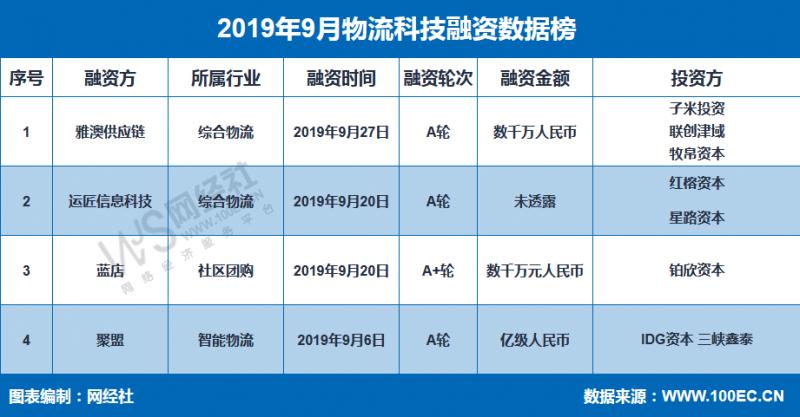《2019年9月中国物流科技融资数据榜》:4家融资超亿元