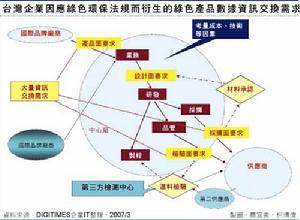 绿色供应链管理的内容是什么?