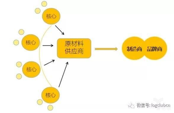 B2B全球制造业供应链发展趋势深度分析